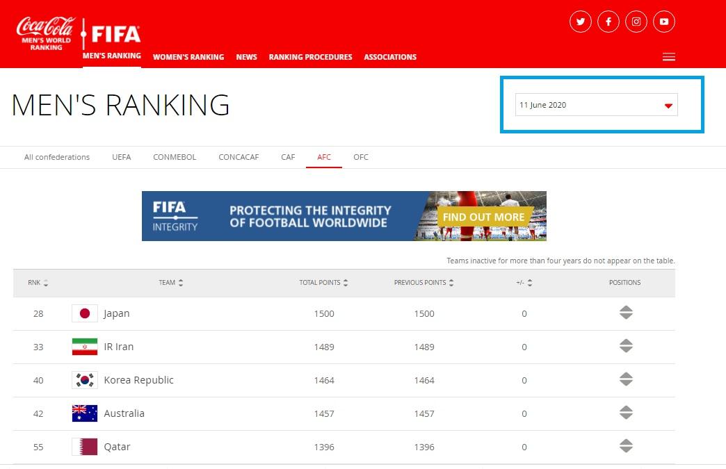 رده بندی جدید فیفا اعلام شد: فوتبال ایران دوم آسیا و 33ام دنیا شد